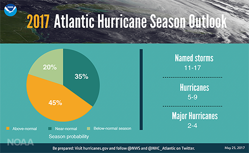 A graphical image of the 2017 Atlantic Hurricane Season Outlook showing a prediction of 11-17 named storms, 5-9 hurricanes, 2-14 major hurricanes