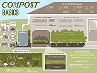 A graphic showing illustrations of compost basic tips