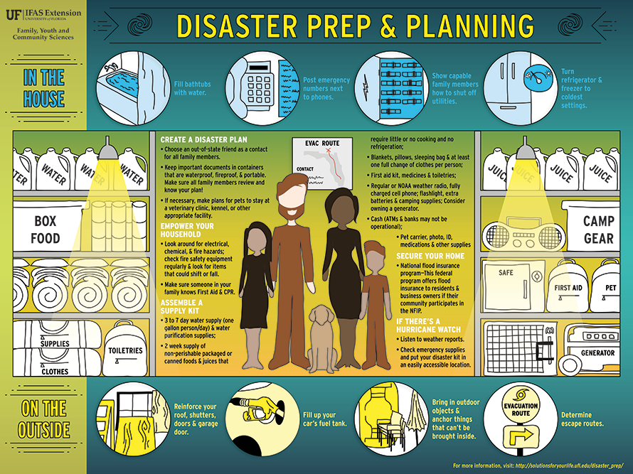 Advice from UF/IFAS on preparing your family for natural disaster with illustrations.