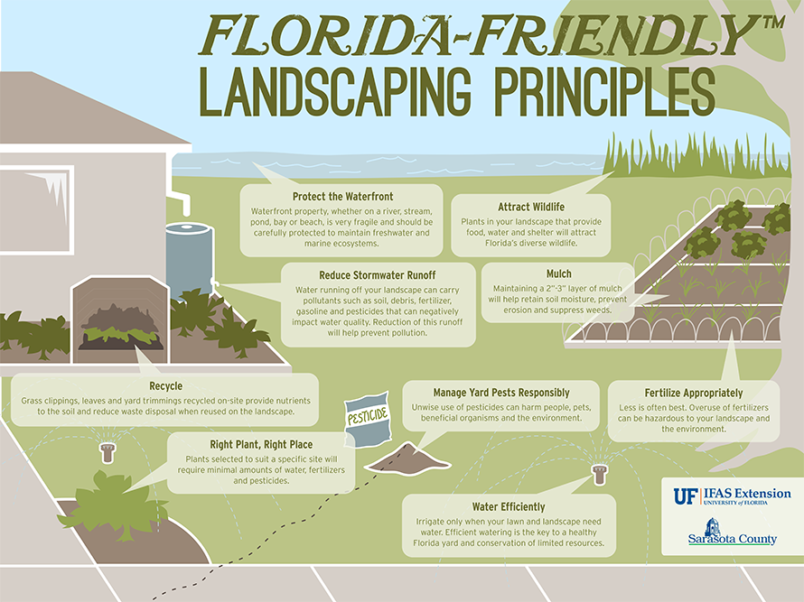 An illustrated list of the nine Florida-Friendly Landscaping (trademark) Principles