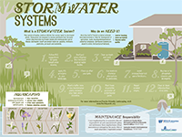 A graphic illustrating stormwater systems