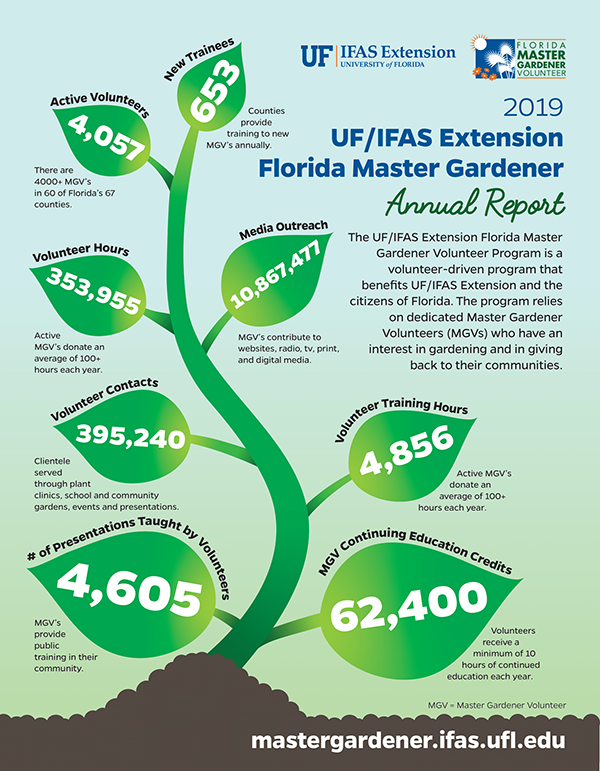 A illustrated version of the Florida Master Gardener report for 2019, text is also below